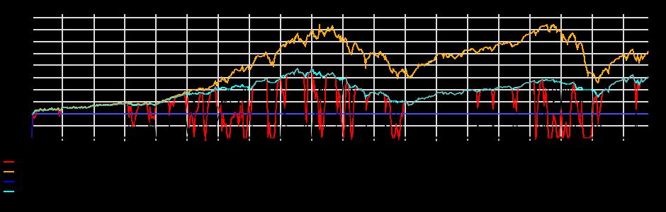 Detail of portfolio trading strategy